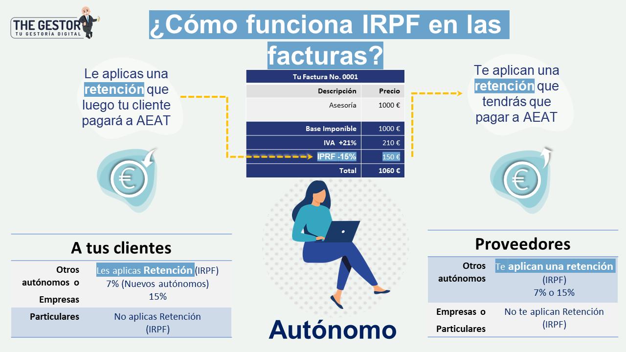Como funciona el IRPF
